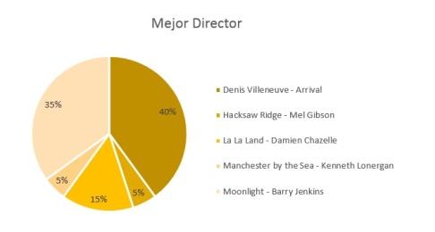director-17